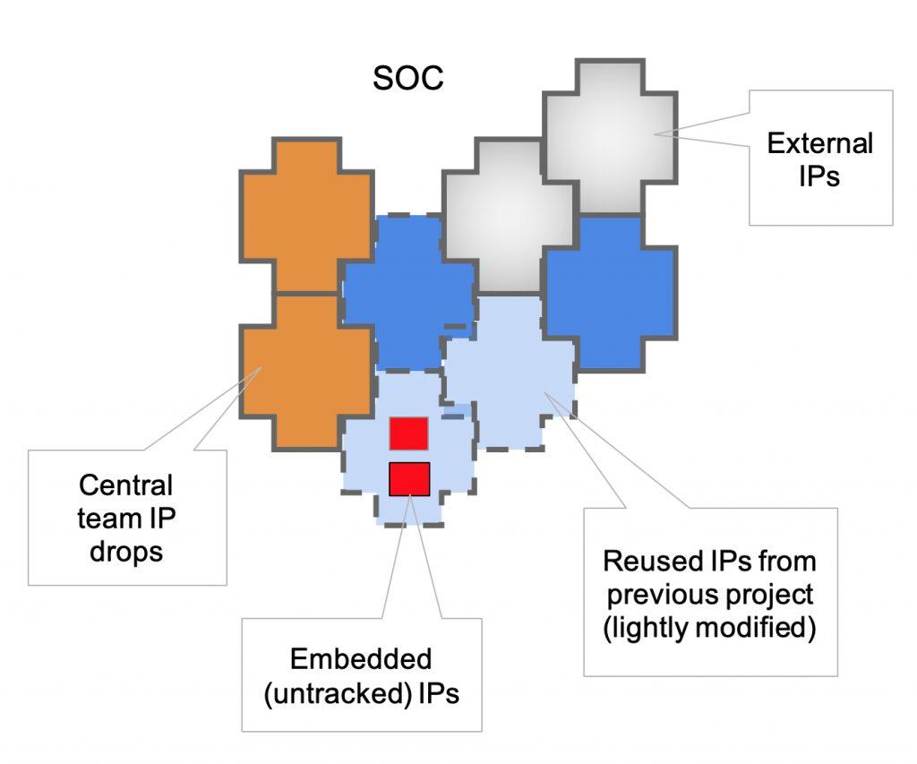 IP patchwork