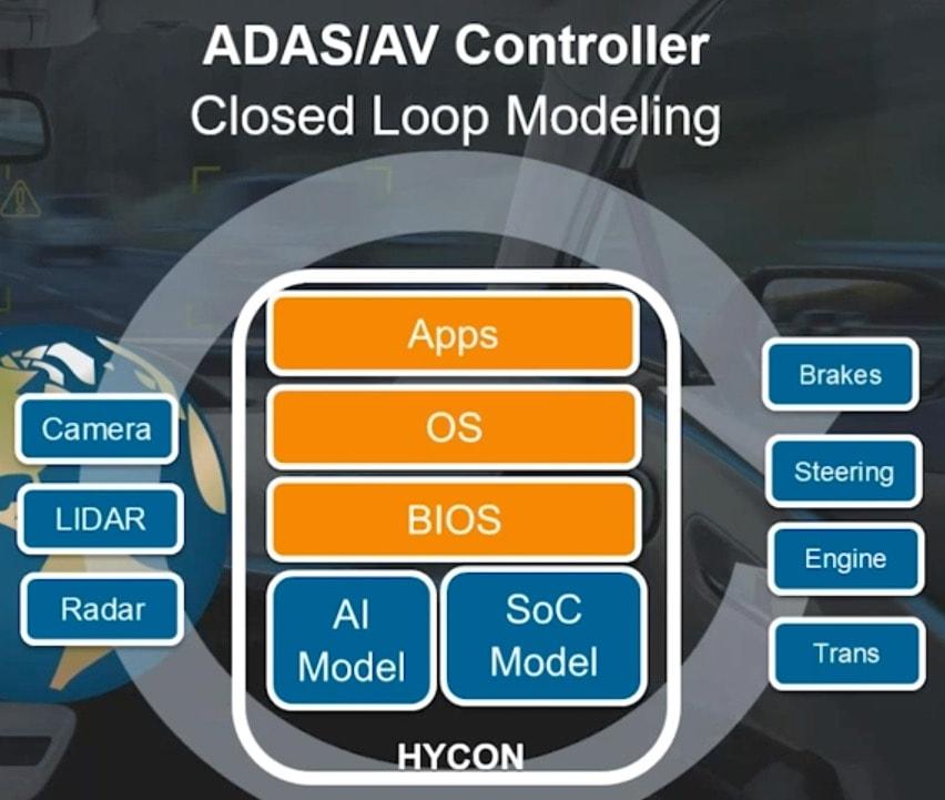 ADAS/AV Controller