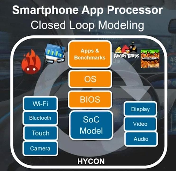 Smartphone App Processor