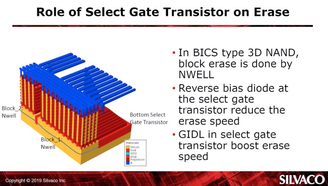 diagram showing 3D NAND and select gate transistor issues