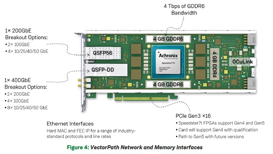 Achronix FPGA used on BittWare Accelerator Card