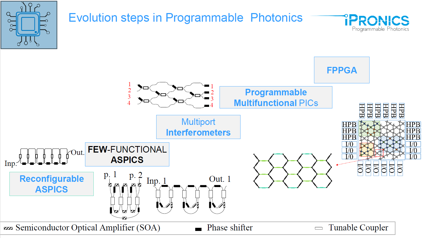 Evolution of programmable photonics