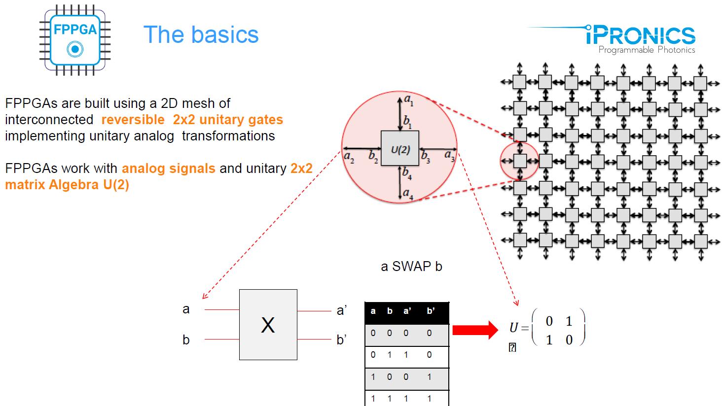 FPPGA Basics