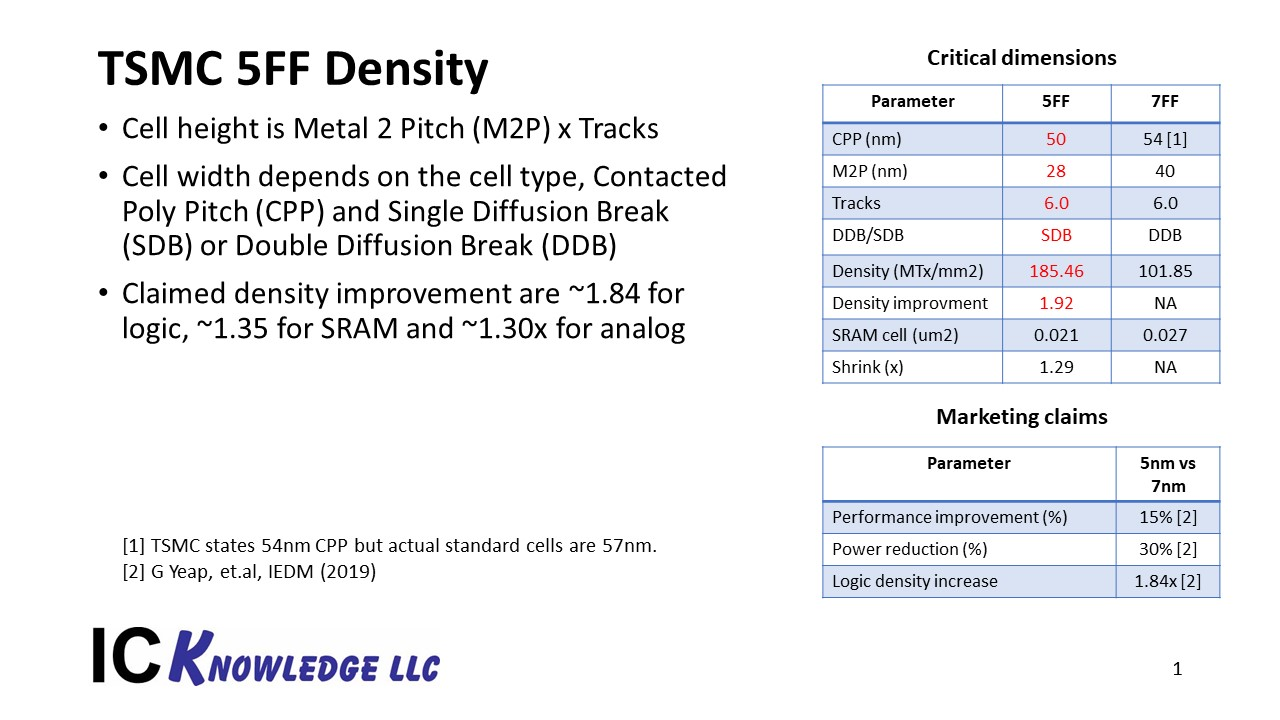 TSMC 5nm Density