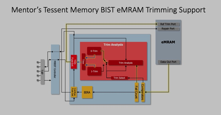 Trimming for eMRAM in Tessent