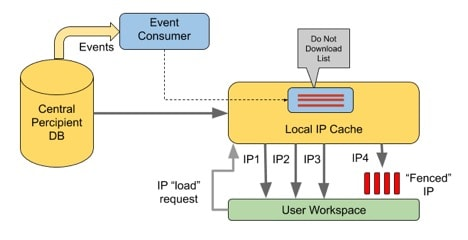 Methodics - local IP cache