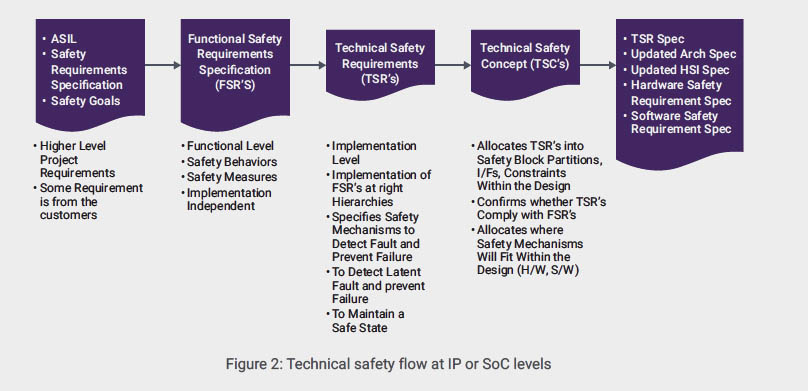 IP integration flow for functional safety