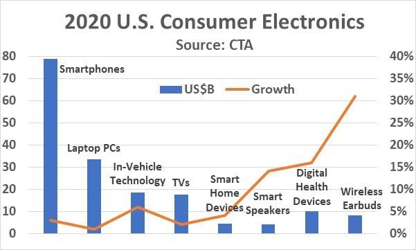 2020 Consumer Electronics