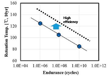 Correlation between endurance and 10 year data retention temperature properties. With improved efficiency, retention temperature can be enhanced for the same endurance cycle