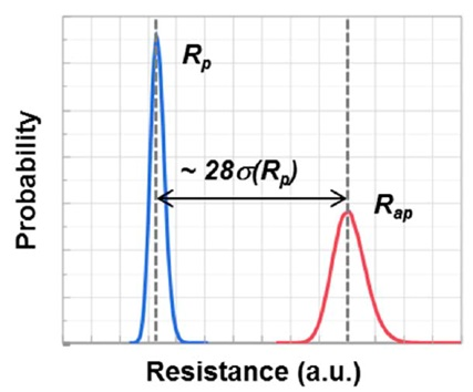 7 Bit-cell resistance distributions of Rp and Rap showing separation of 28 s(Rp)