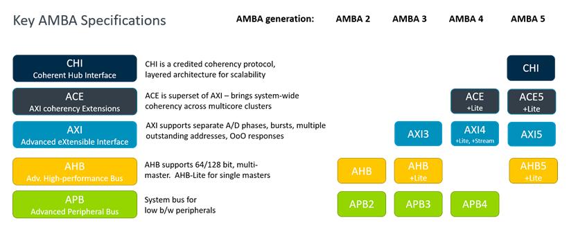 AMBA history