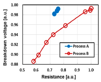 Breakdown voltage as a function of MTJ resistance