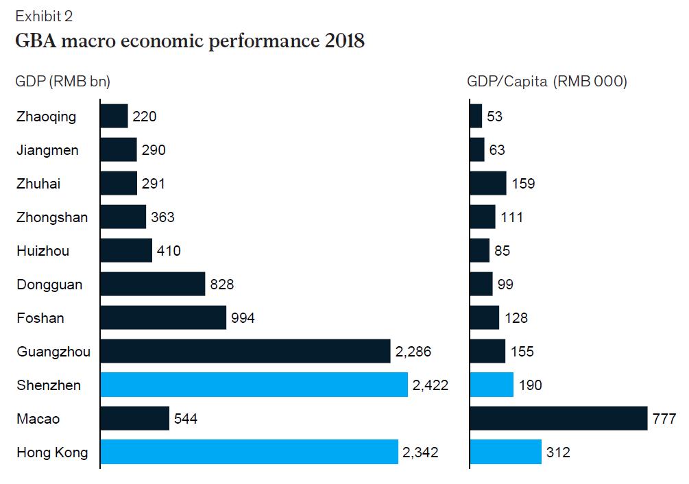 China GBA MAcro Micro Performance 2018