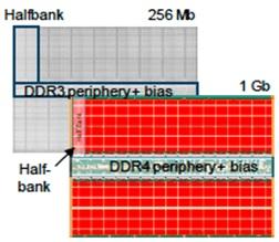 Everspin 40nm 1.5 V DDR3 256 Mb