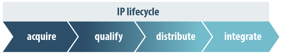 IP Lifecycle Wiki