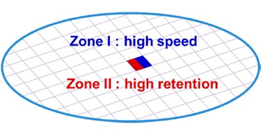 Illustration of on-chip hybrid memory which can have two different sub-zones having MTJ arrays of modulated non-volatility: Zone I has relaxed non-volatility for high speed operation and Zone II has strict non-volatility for high retention requirements