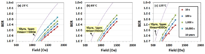 Packaged MRAM arrays below 1ppm BER for 10-year exposures of 1100, 750 and 600 Oe at 25C, 85C and 125C respectively