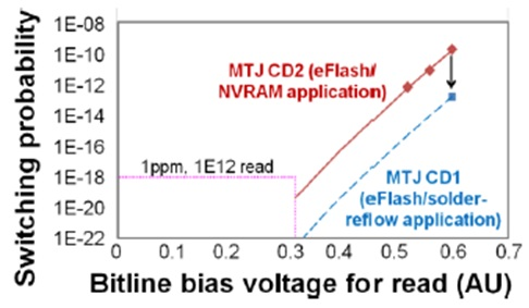 Read disturb rates showed < 1ppm for 1e12 cycles, as a function of bitline bias voltage