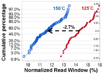Read window reduction due to falloff of TMR at temperature