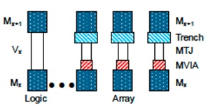 Schematic diagrams showing integration of the pMTJ bits