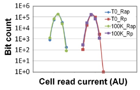 Showing no change in either parallel (Rp) or anti-parallel (Rap) cell read current after 100K cycles