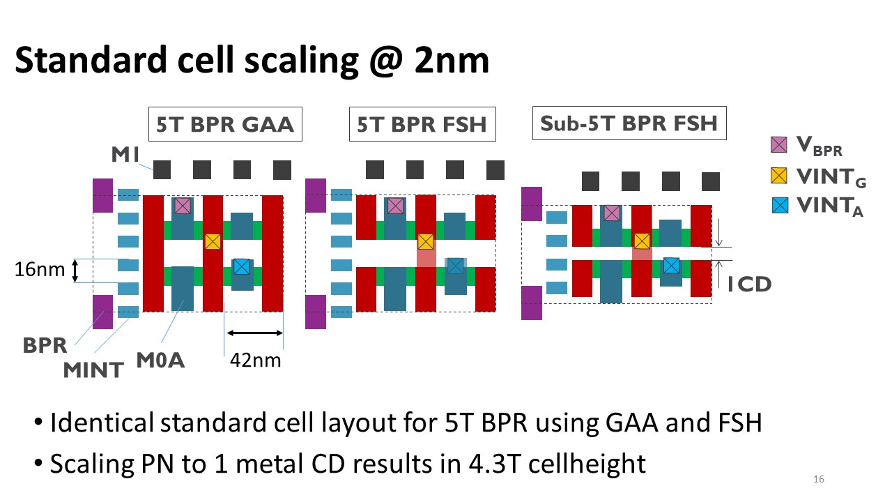 Cell scaling advantage for forksheet with dielectric wall