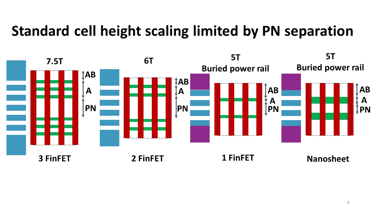 N to P spacing effect on standard cell size
