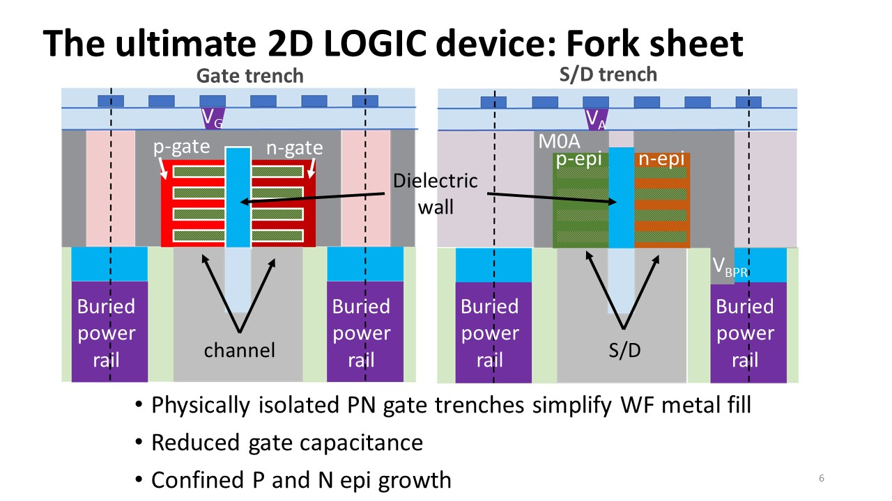 Forksheet dielectric wall mitigates n to p spacing issues