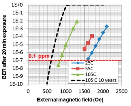Standby magnetic field immunity as a function of temperature