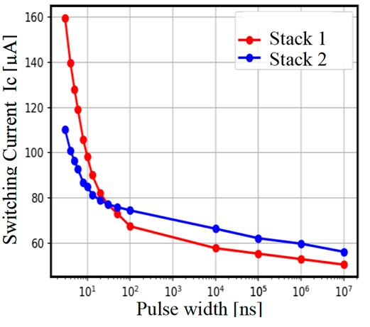 Switching current vs pulse-width curves of two stacks with different free-layer materials each showing the thermally activated longer pulse width regime and the shorter pulse width of the precessional switching regime