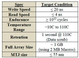 Target specs for STT MRAM in an L4 cache application