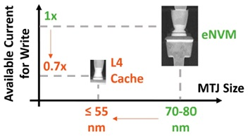 Tighter bitcell pitch required for L4 cache compared to the eNVM application