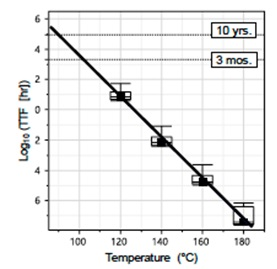 Time to Failure vs. temperature for Data Retention