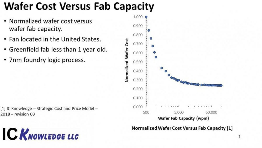 Wafer Cost Versus Fab Capacity for 7 nm Fab in the United States