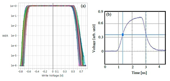 showing WER as a function of write voltage reaching the required 1e-6 error floor and showing the shape and duration of the 2ns pulse with a FWHM of 1.7ns