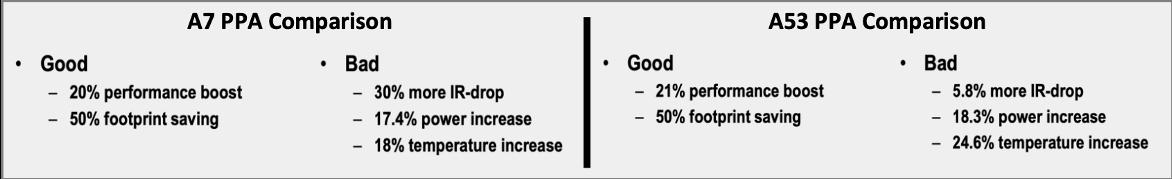 2D vs. 3D results comparison