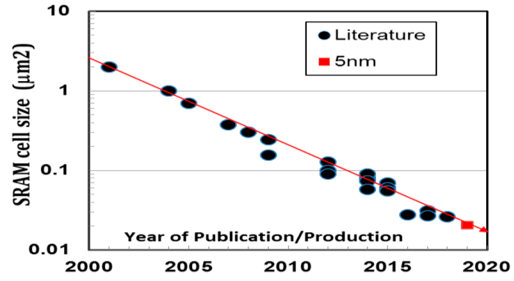 Chart of published SRAM cell size in um2 vs year of publication