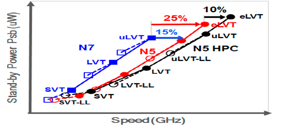 Chart of up to seven Vt's available in N5