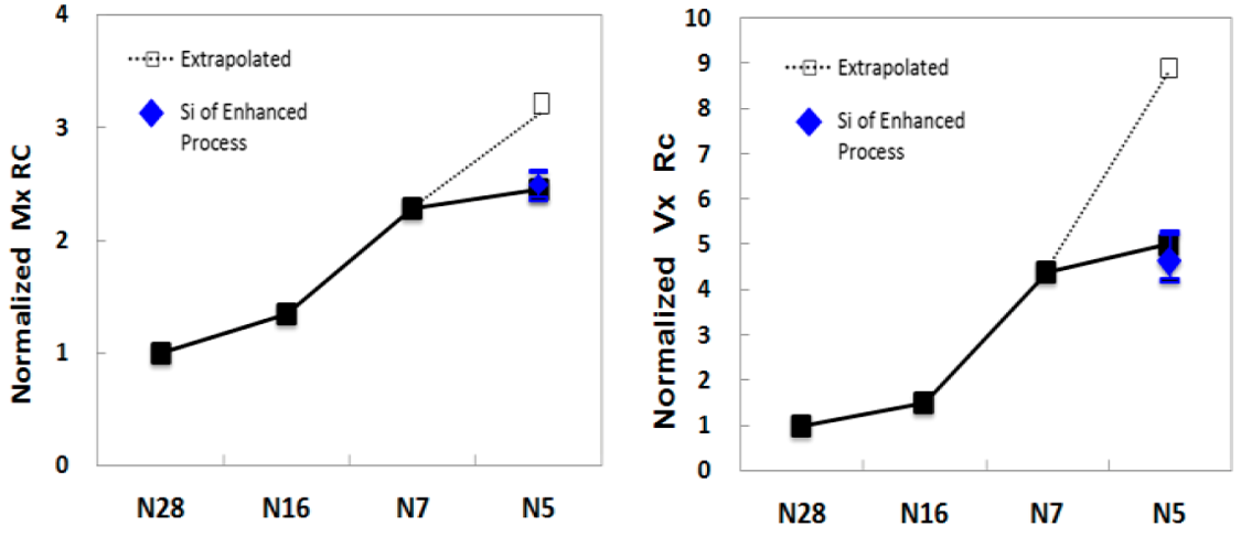 Charts of normalized BEOL metallization RC product and via resistance vs nodes from N28 to N5