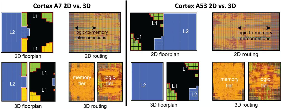 Cortex designs 2D vs. 3D