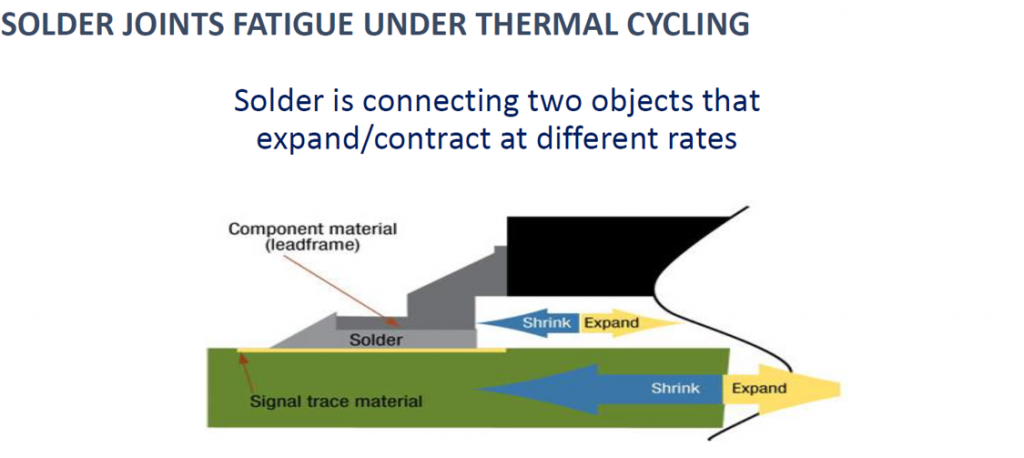 Cross section of a solder joint and how different CTEs cause materials to shrink or expand