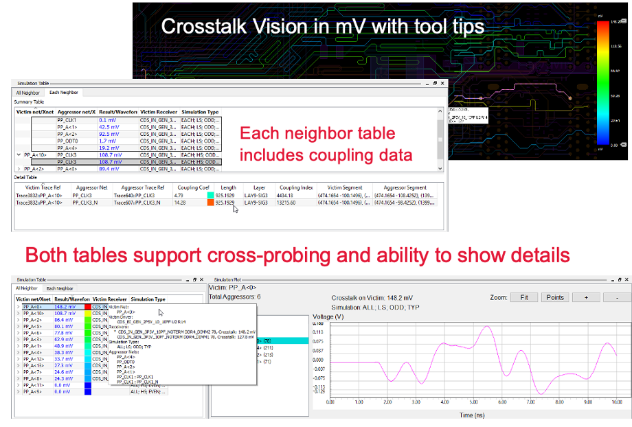 Crosstalk analysis output