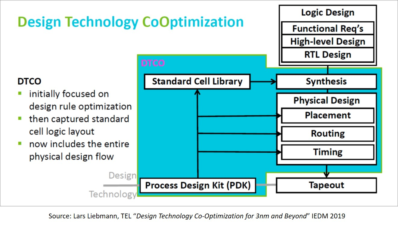 DTCO Fig1 SPIE2020 Semiwiki