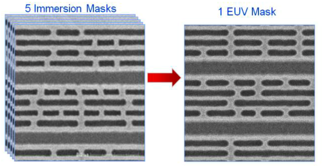 Diagram of BEOL metallization comparing EUV vs. immersion photolithography