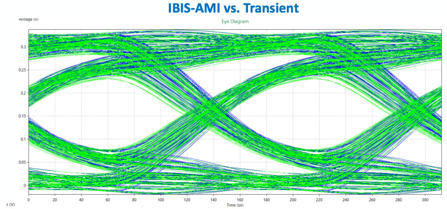 IBIS AMI vs. Transient