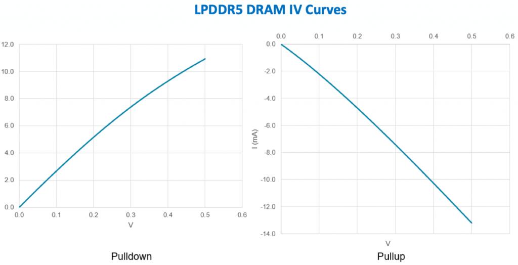 LPDDR5 DRAM IV Curves