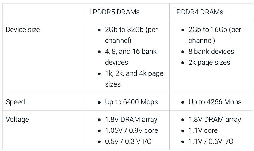 LPDDR5 vs. LPDDR4
