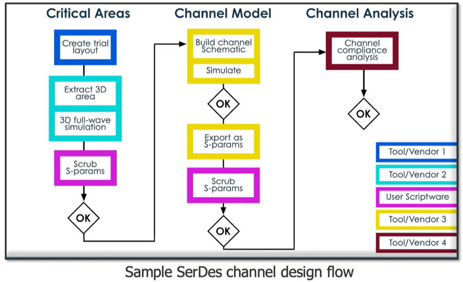 SerDes channel design flow