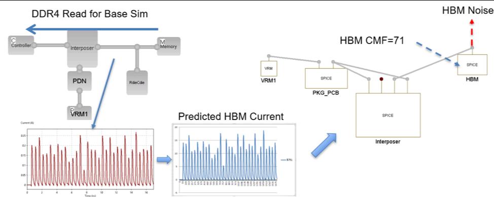 Current-induced simulation method
