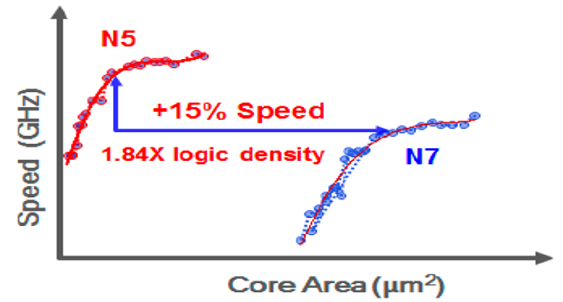 Plot comparing the speed in GHz vs. the core area